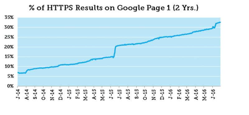 MOZ Https test results