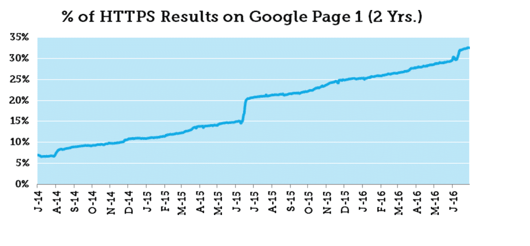 Boost Rankings With Https And Ssl Certificates Digital Squad
